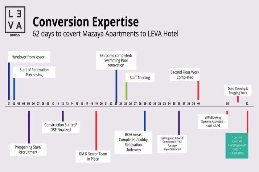 فنادق ليفا توفر للمالكين اختيارات مغرية لتحويل العلامة التجارية