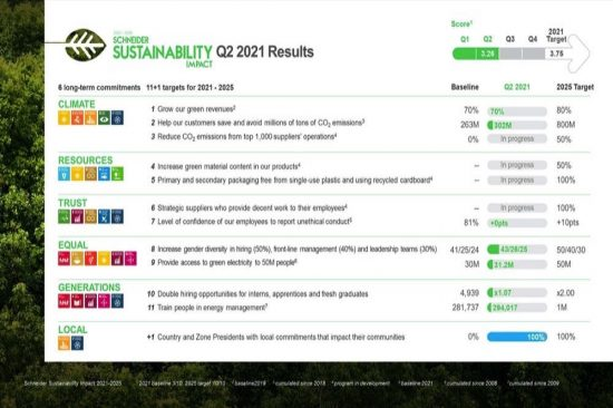 Schneider Electric moves forward with its sustainability impact targets